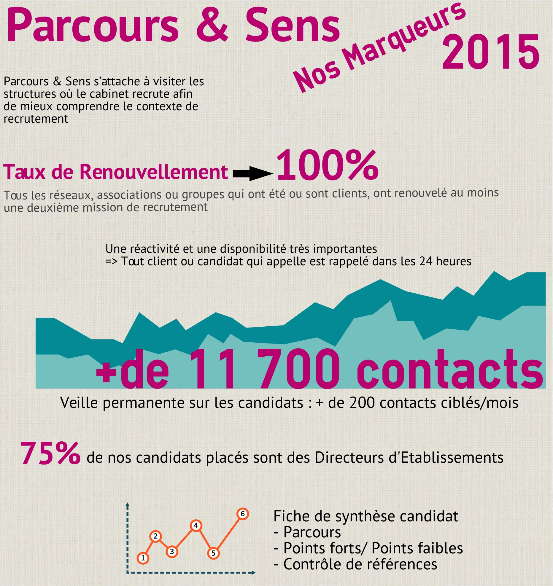 infographiemarqueurs2015
