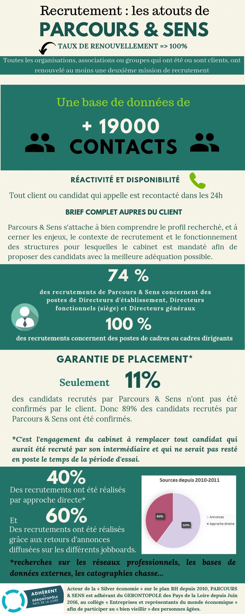 Recrutement - les atouts de Parcours & sens-chiffres clés-infographie 2019