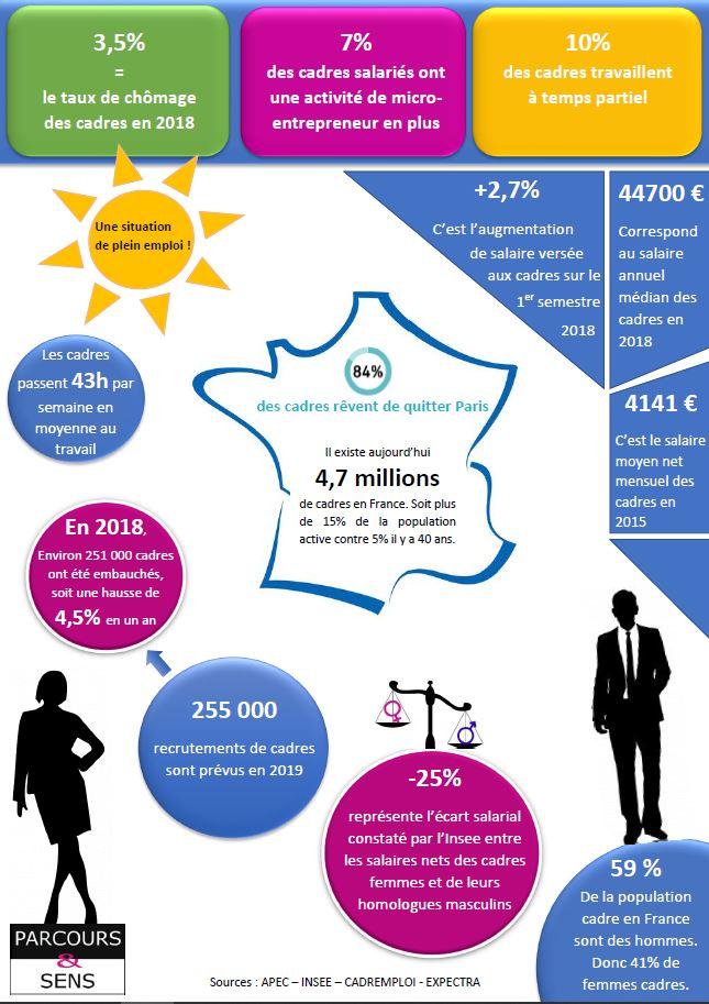 Parcours et sens - Infographie 2019 - Source APEC INSEE CADREMPLOI EXPECTRA